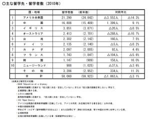 日本人留学先(2010)